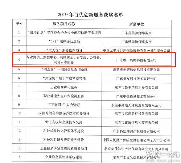 """【喜讯】唯一网络荣获2019年""""百优创新服务""""奖项"""