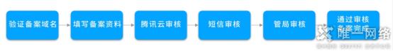 腾讯云备案流程介绍
